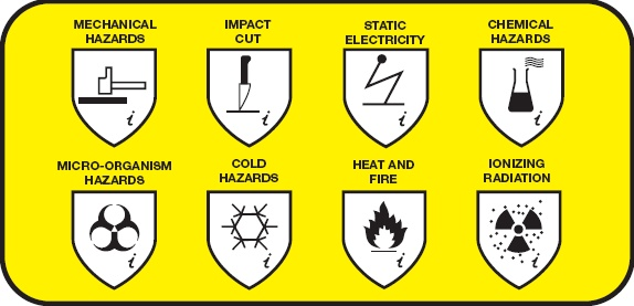 Types of Hazards