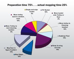 Do You Know where your cleaning time is spent?